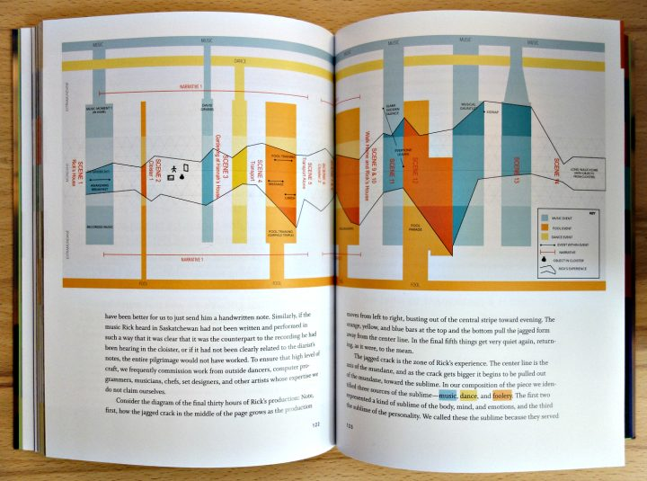 A narrative graph for an odyssey in Odyssey Works: Transformative Experiences for an Audience of One (photo of the book for Hyperallergic)