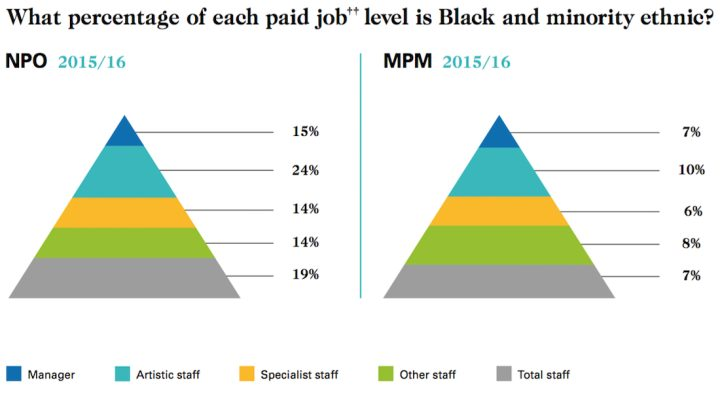 The distribution of minority employees at different levels of cultural organizations funded by Arts Council England in 2015–16