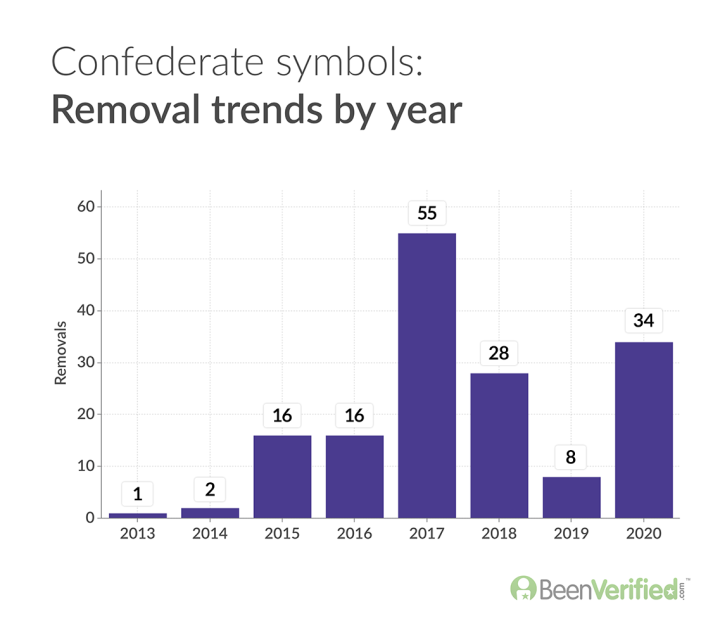 Confederate monuments Removal trends by year v2