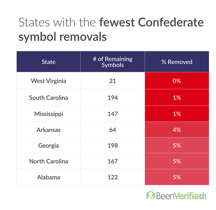 States with the fewest Confederate symbol removals v2