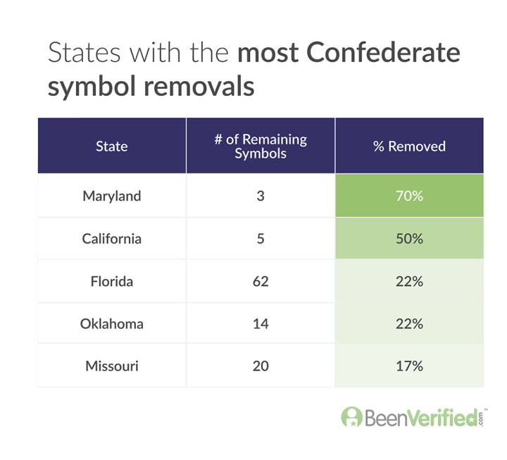 States with the most Confederate symbol removals v2